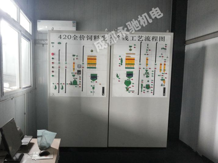 乐天堂fun88手机app生产线PLC自动控制系统-四川永驰机电