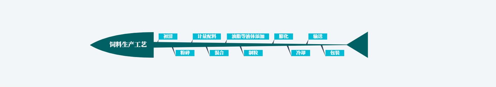 猪乐天堂fun88手机app生产线-四川成都永驰机电